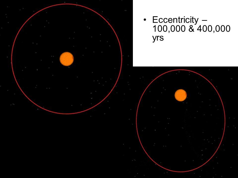 Eccentricity – 100,000 & 400,000 yrs