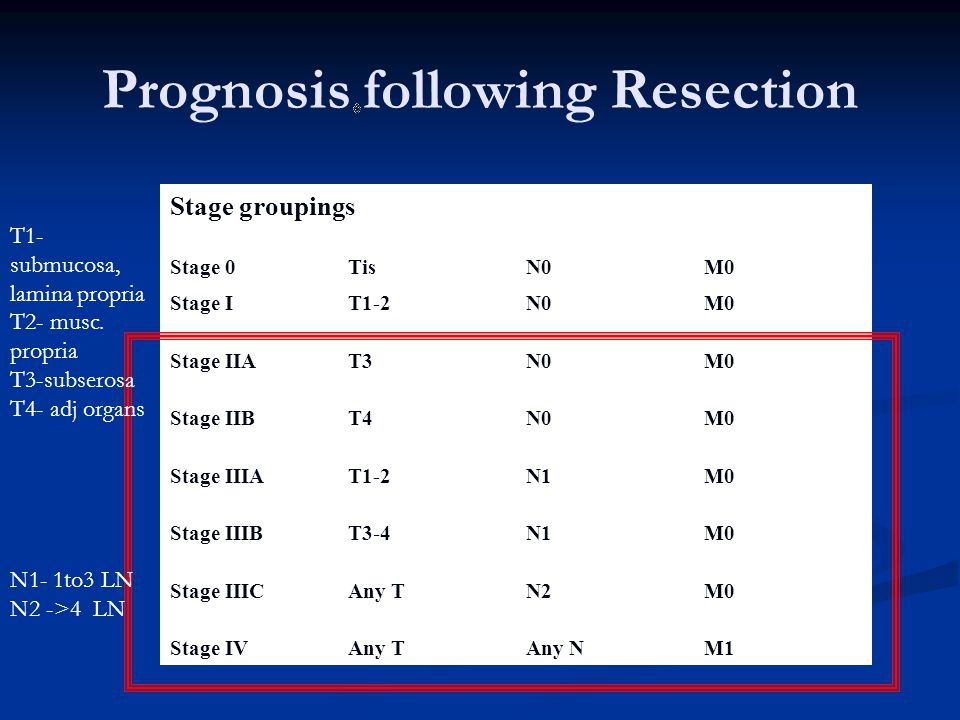 Prognosis following Resection