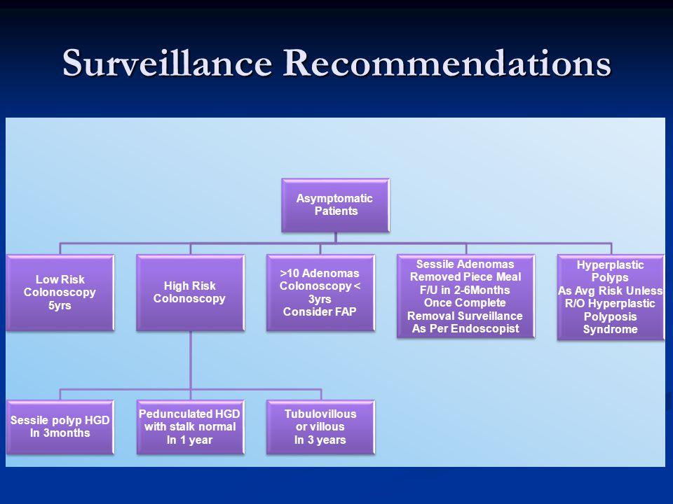 Surveillance Recommendations