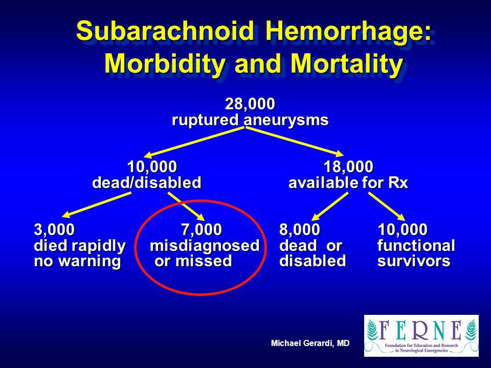 Subarachnoid Hemorrhage: Morbidity and Mortality