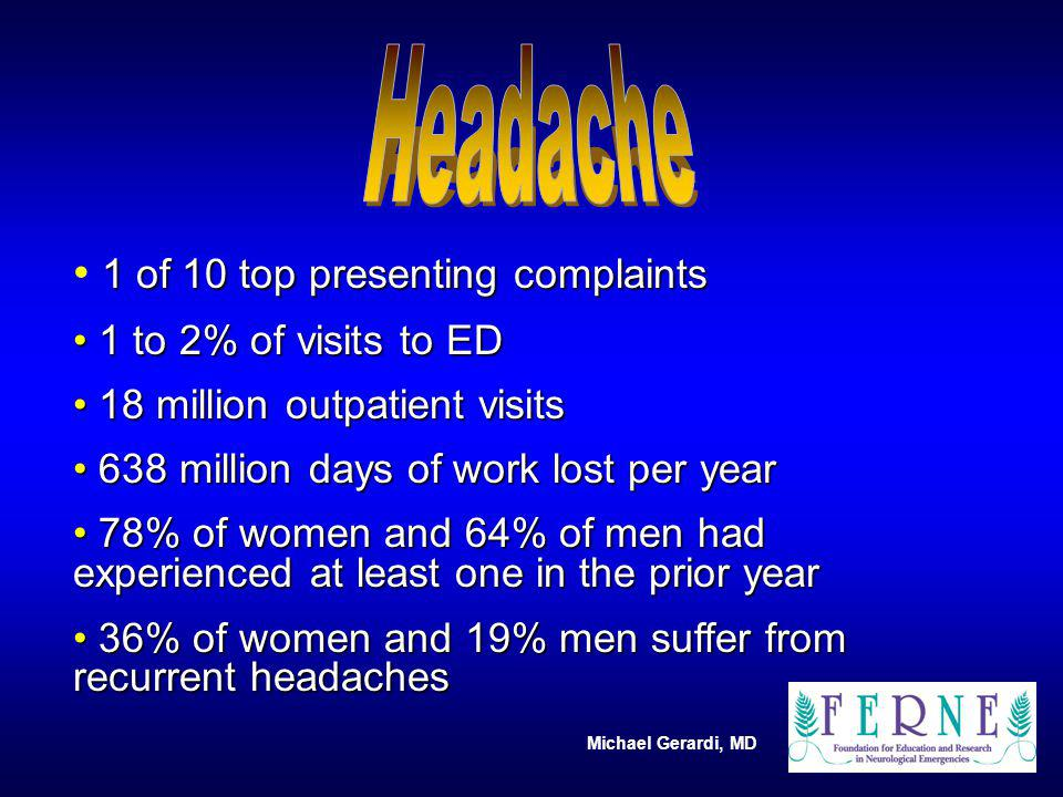 Headache 1 of 10 top presenting complaints 1 to 2% of visits to ED