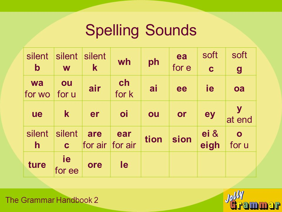 Spelling Sounds silent b silent w silent k wh ph ea for e soft c g