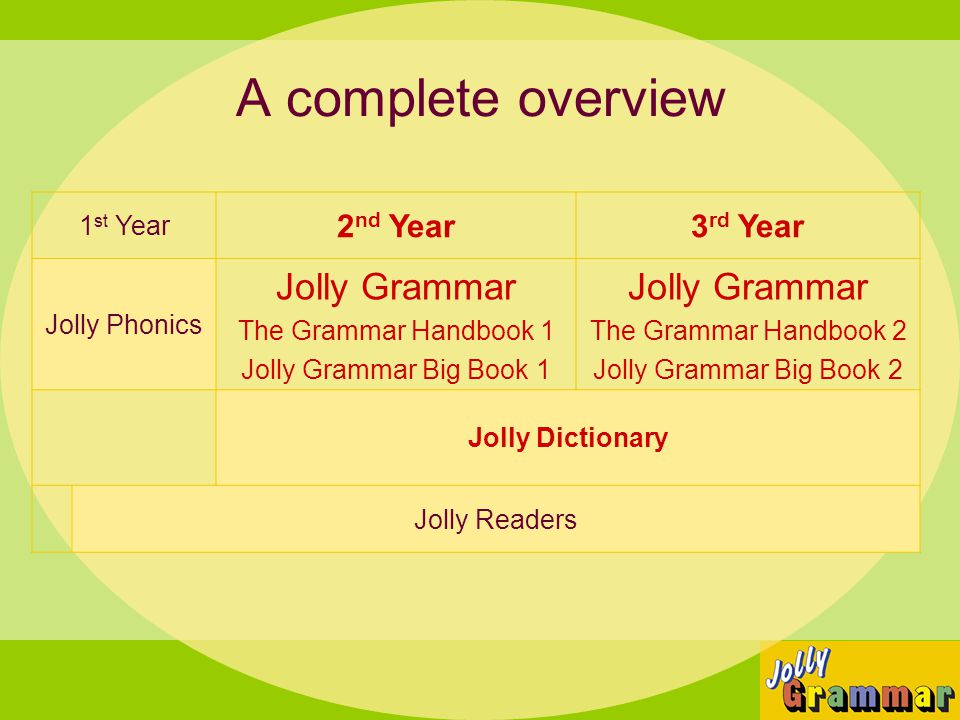 A complete overview Jolly Grammar 2nd Year 3rd Year 1st Year