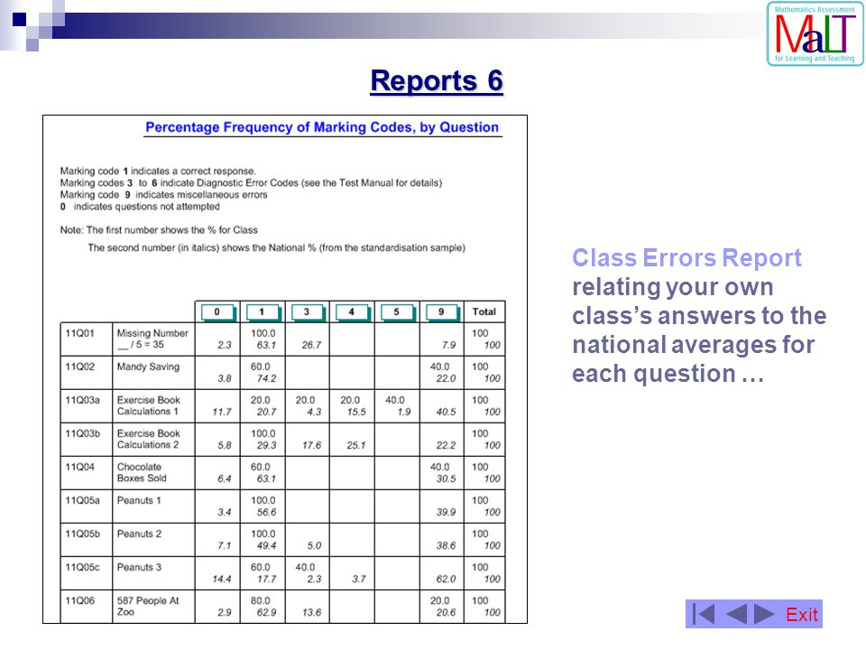 Reports 6 Class Errors Report relating your own class's answers to the national averages for each question …