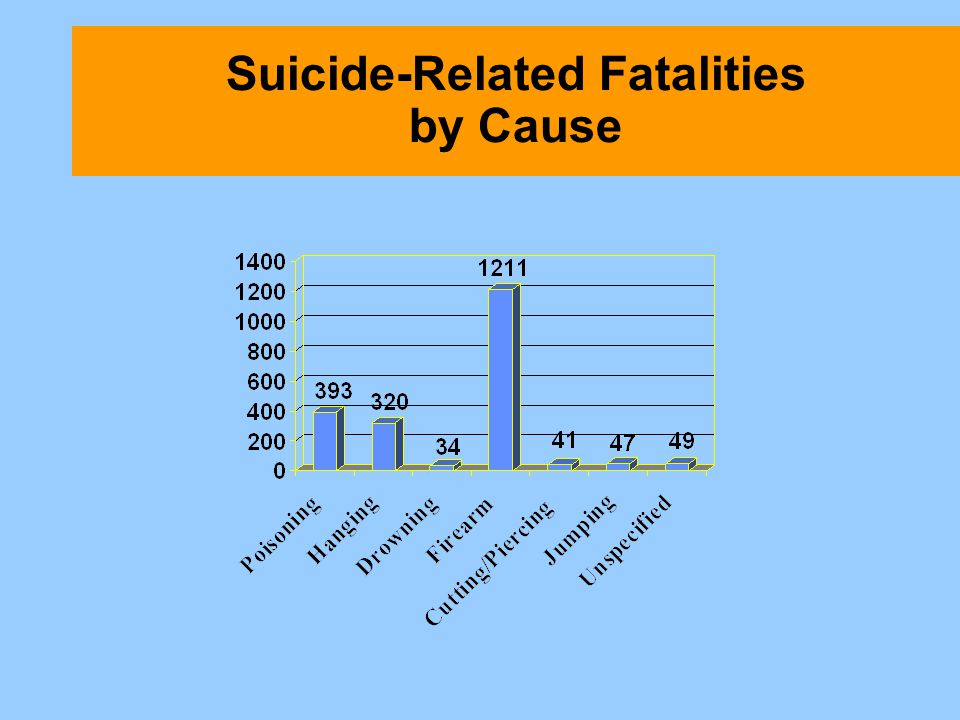 Suicide-Related Fatalities by Cause
