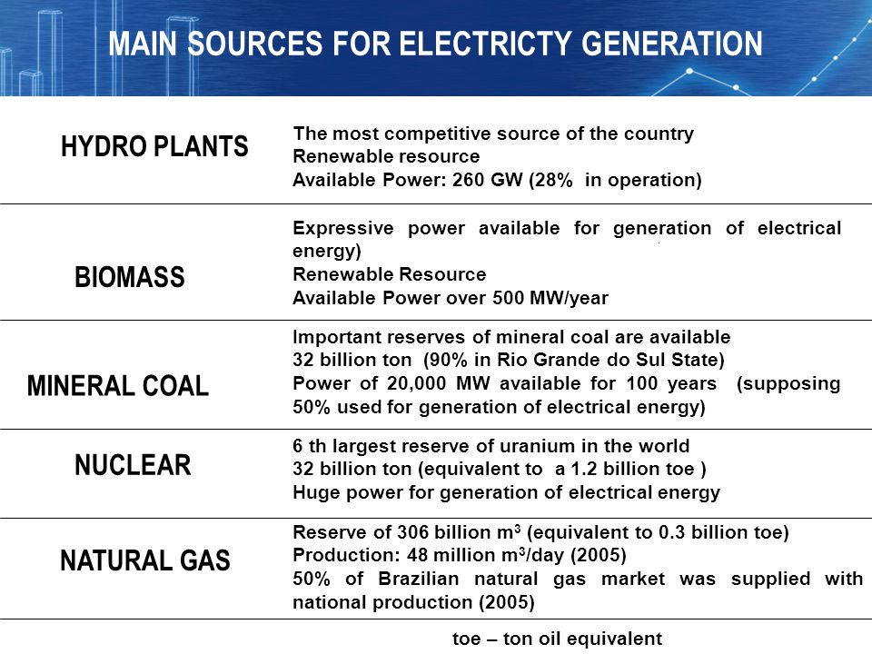 MAIN SOURCES FOR ELECTRICTY GENERATION