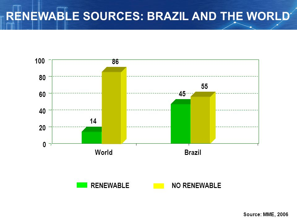 RENEWABLE SOURCES: BRAZIL AND THE WORLD