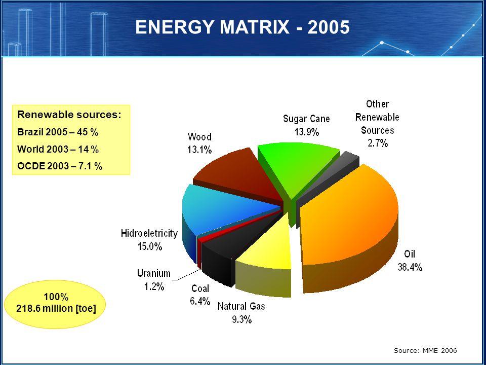 ENERGY MATRIX - 2005 Renewable sources: Brazil 2005 – 45 %