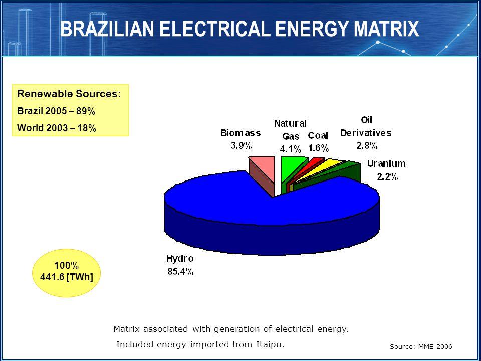 BRAZILIAN ELECTRICAL ENERGY MATRIX