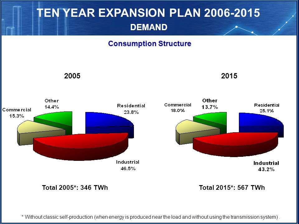 TEN YEAR EXPANSION PLAN 2006-2015 Consumption Structure