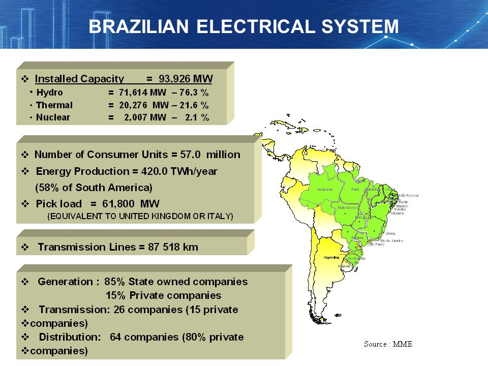 BRAZILIAN ELECTRICAL SYSTEM