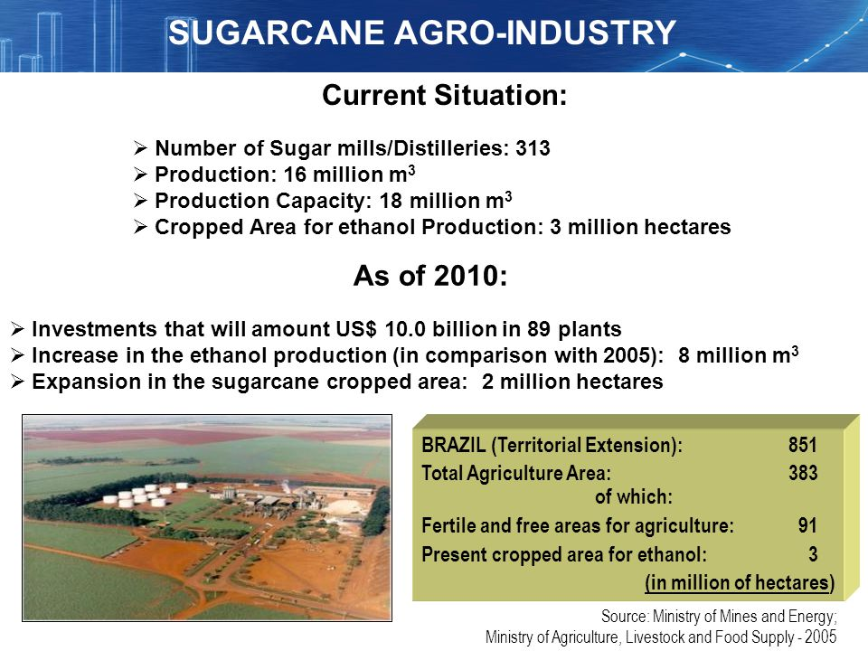 SUGARCANE AGRO-INDUSTRY