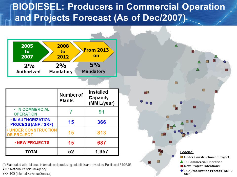BIODIESEL: Producers in Commercial Operation