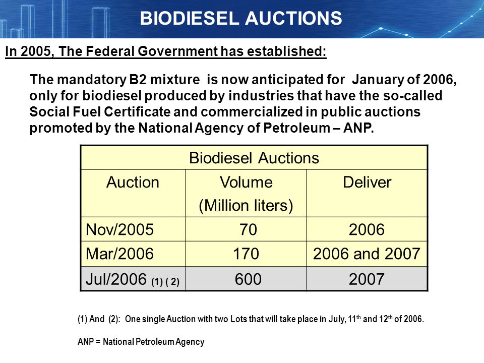 BIODIESEL AUCTIONS Biodiesel Auctions Auction Volume (Million liters)