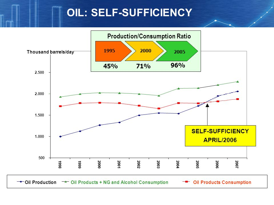 OIL: SELF-SUFFICIENCY