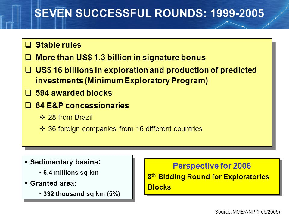 SEVEN SUCCESSFUL ROUNDS: 1999-2005
