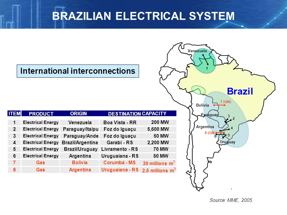 BRAZILIAN ELECTRICAL SYSTEM International interconnections