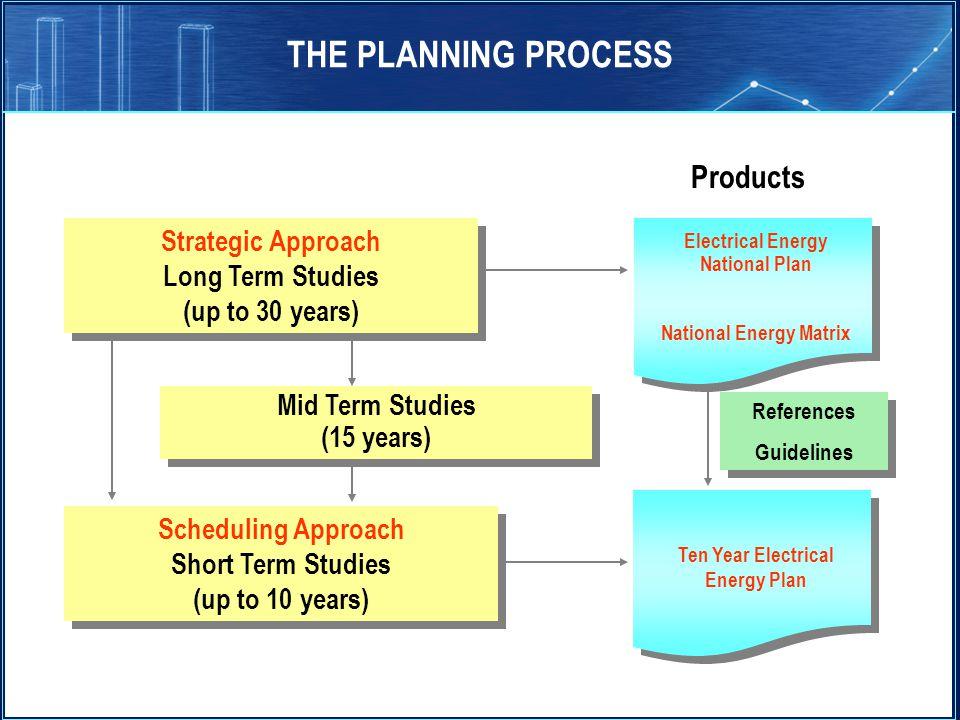 National Energy Matrix