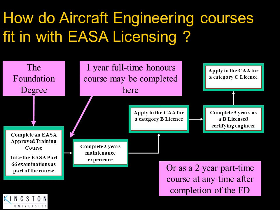 How are EASA Part 66 category B and C Licences obtained