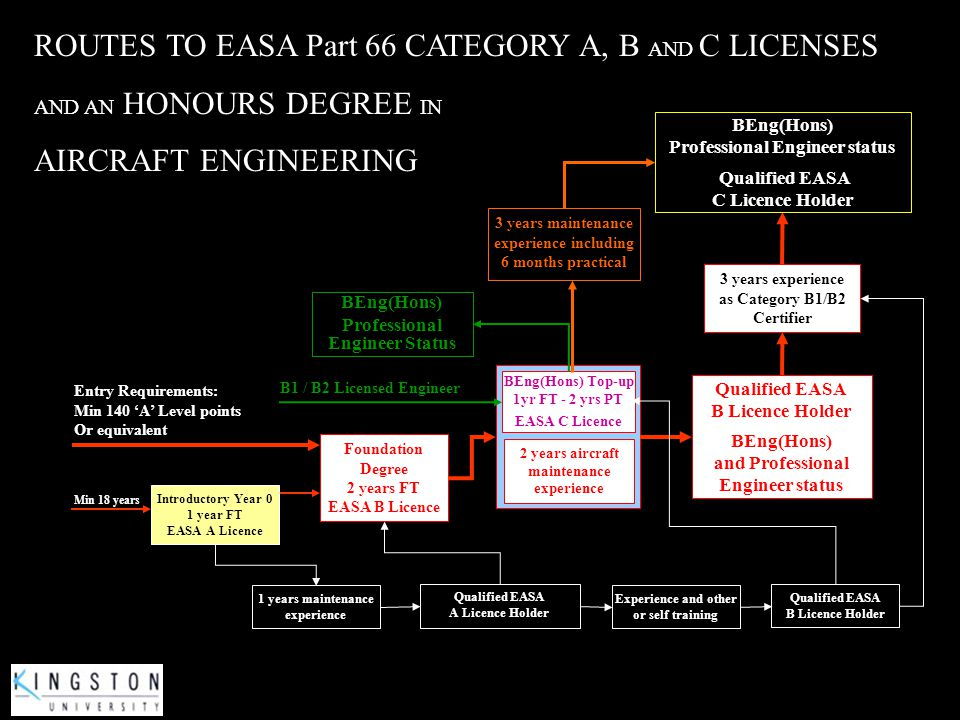 ROUTES TO EASA Part 66 CATEGORY A, B AND C LICENSES AND AN HONOURS DEGREE IN