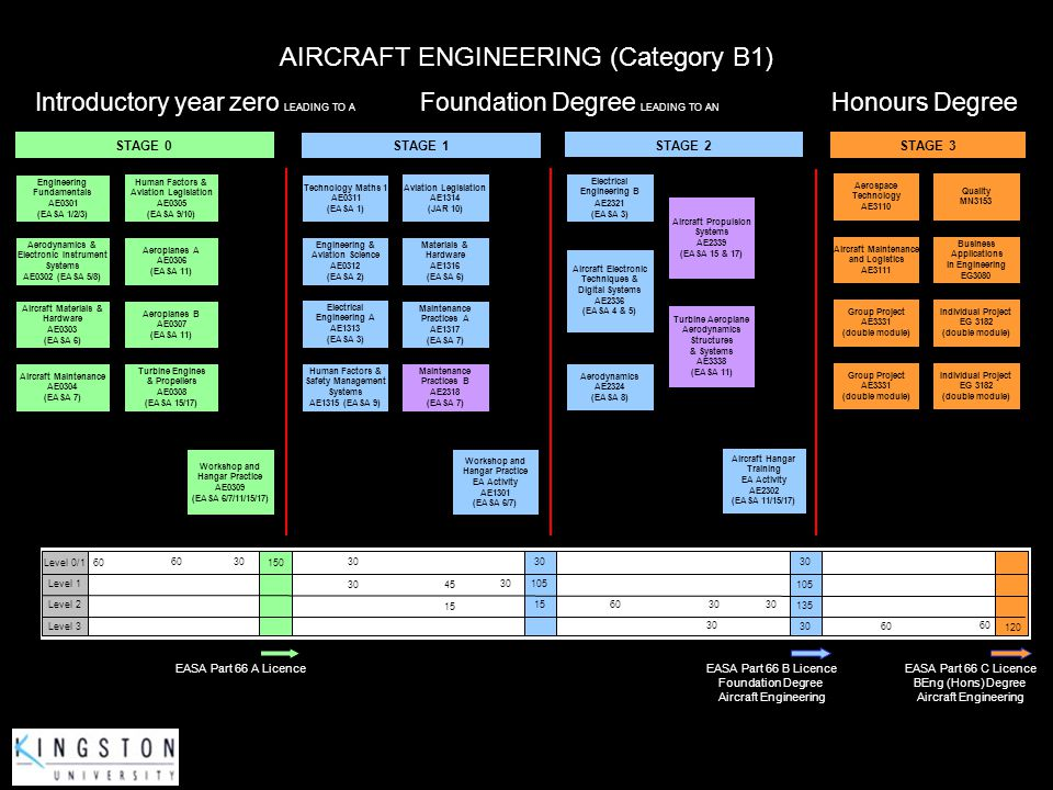 AIRCRAFT ENGINEERING (Category B1)