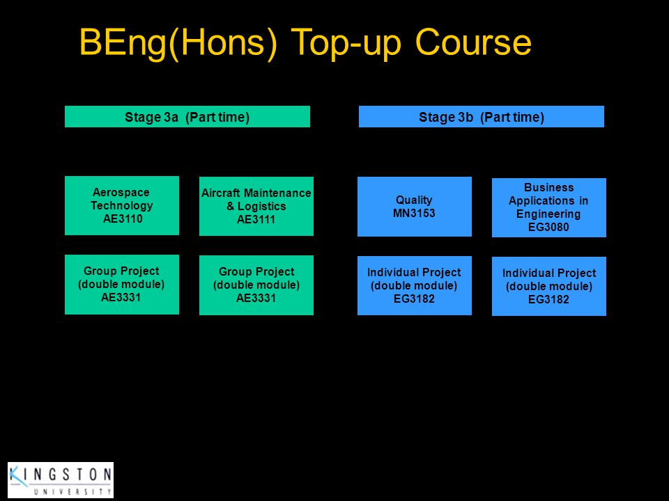 Business Applications in Engineering