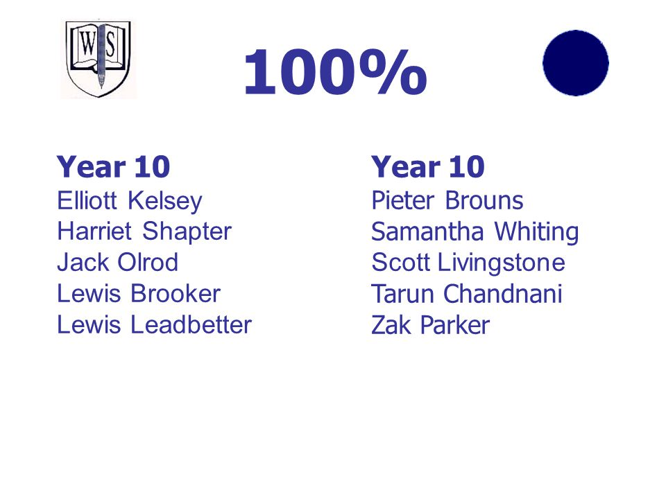 100% Year 10 Year 10 Elliott Kelsey Harriet Shapter Jack Olrod