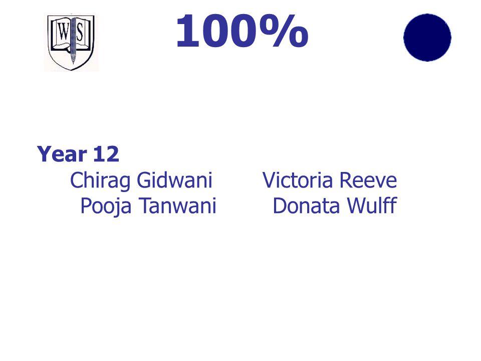 100% Year 12 Chirag Gidwani Victoria Reeve Pooja Tanwani Donata Wulff