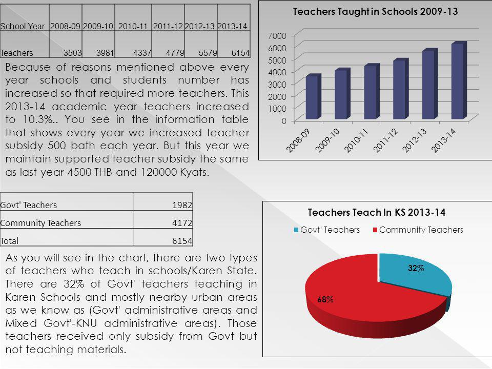 School Year 2008-09. 2009-10. 2010-11. 2011-12. 2012-13. 2013-14. Teachers. 3503. 3981. 4337.