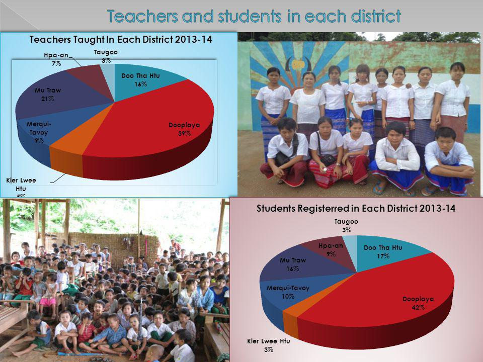 Teachers and students in each district
