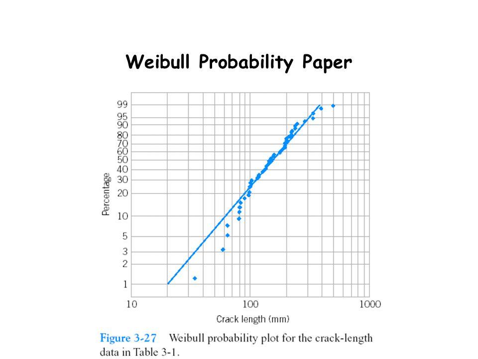 Weibull Probability Paper