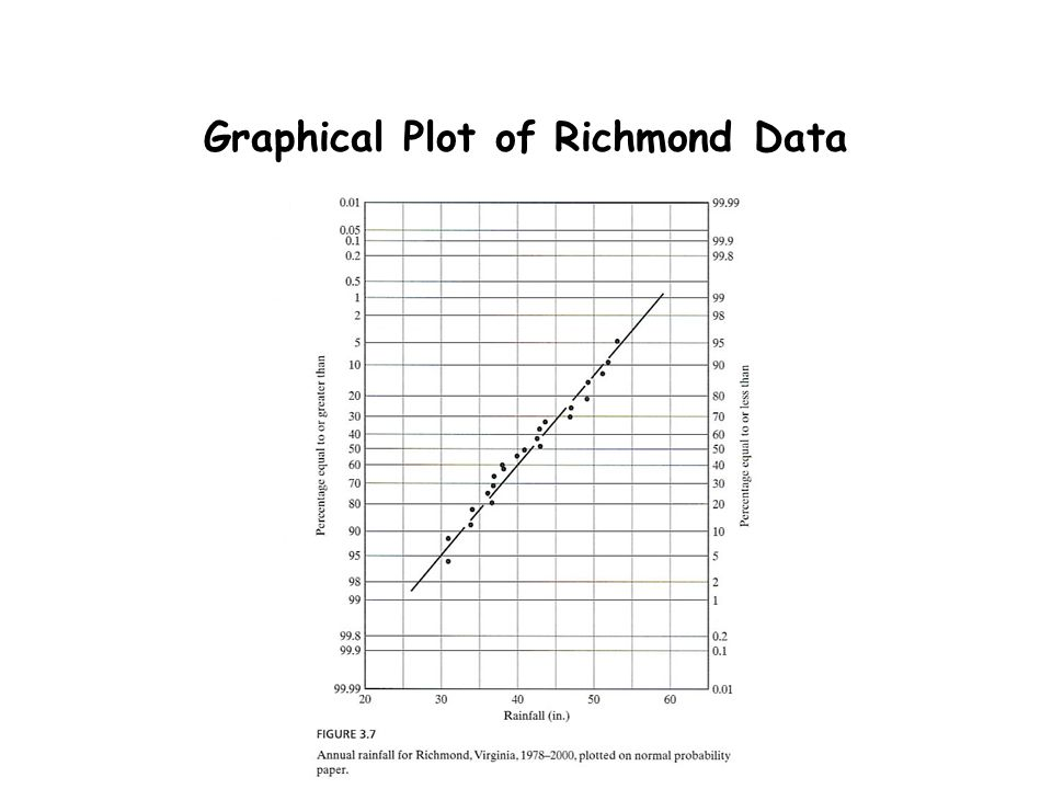Graphical Plot of Richmond Data