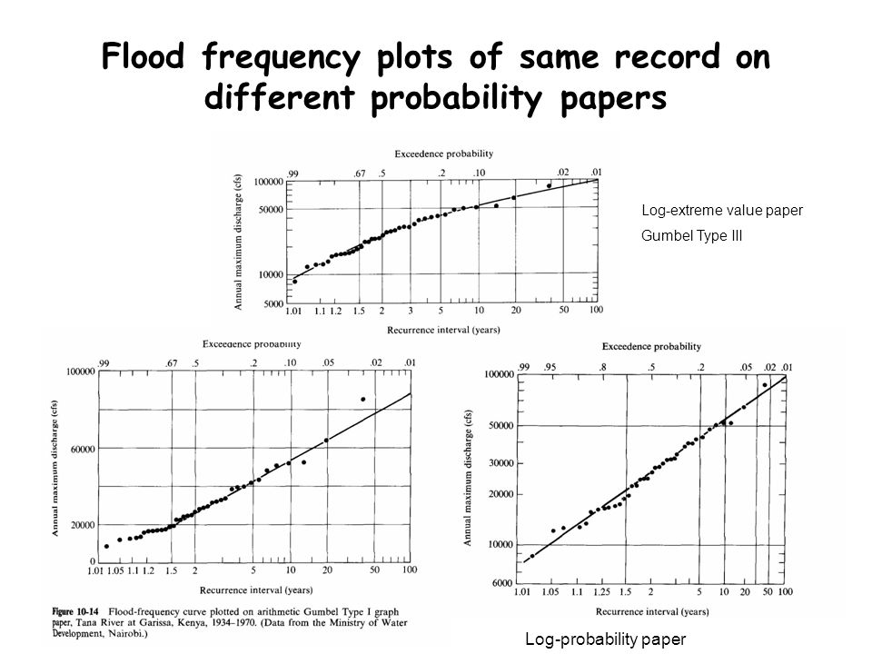 Flood frequency plots of same record on different probability papers