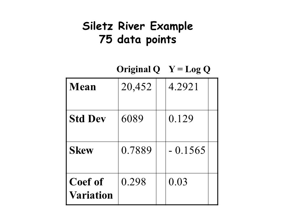 Siletz River Example 75 data points