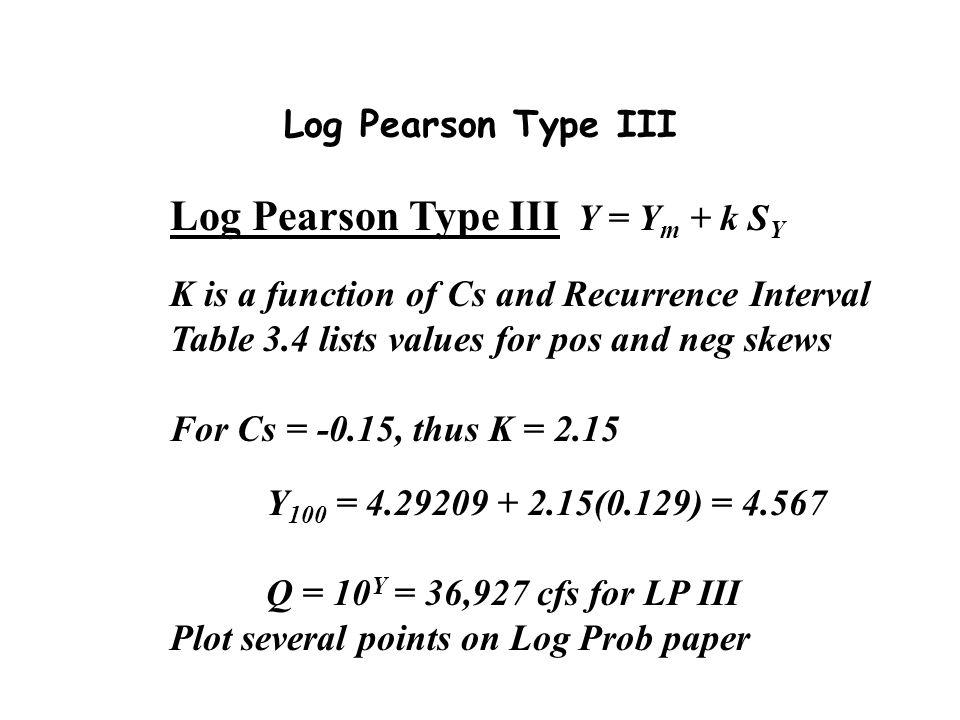 Log Pearson Type III Y = Ym + k SY