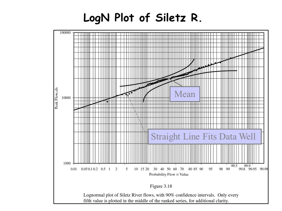 LogN Plot of Siletz R. Mean Straight Line Fits Data Well
