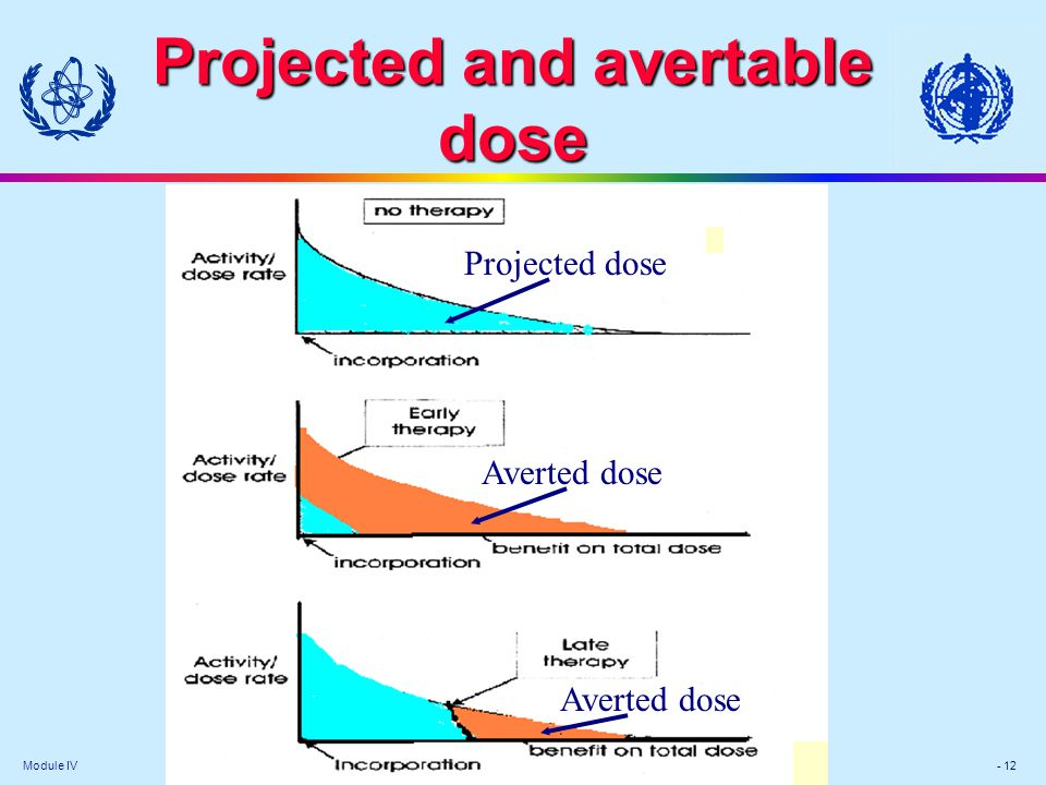 Projected and avertable dose