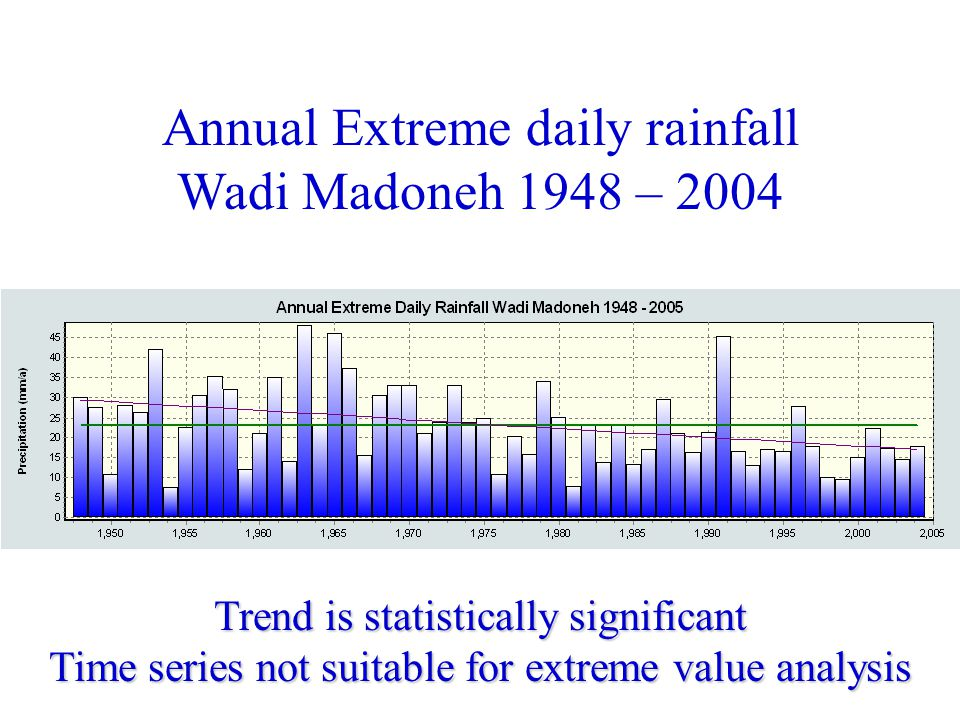 Annual Extreme daily rainfall Wadi Madoneh 1948 – 2004