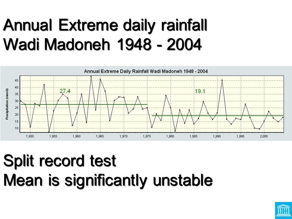 Annual Extreme daily rainfall