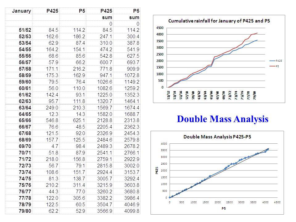 Double Mass Analysis Hydrologische Verbindung Fliesswege