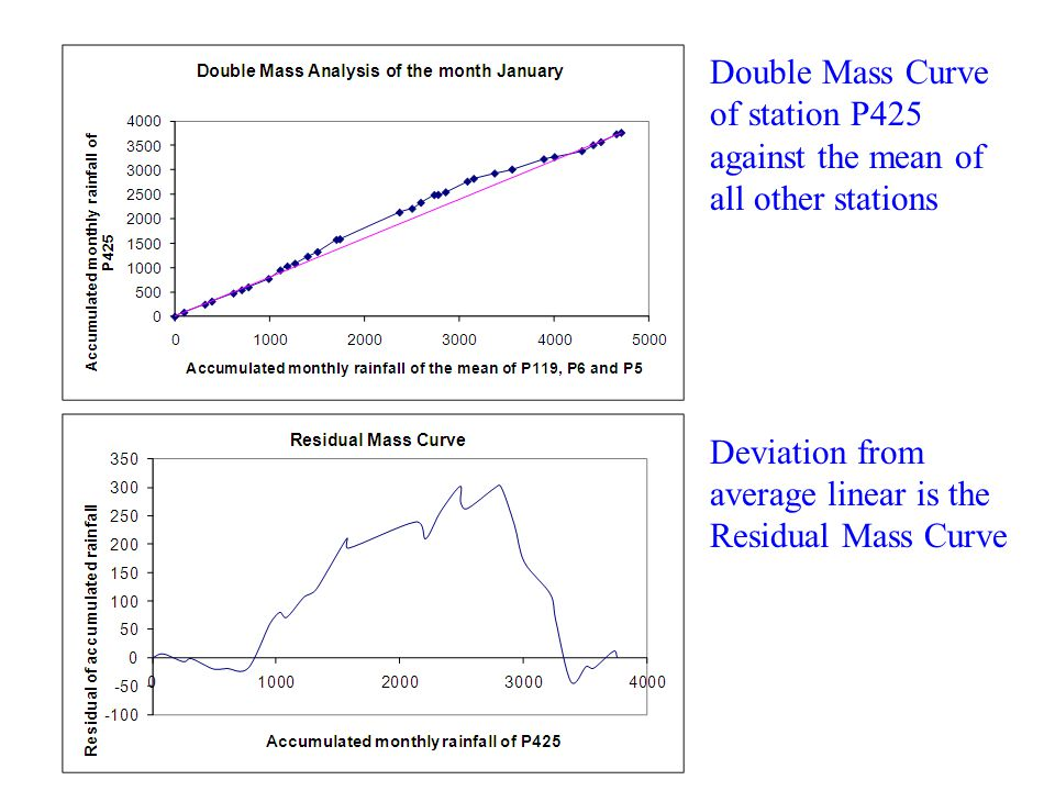 Deviation from average linear is the Residual Mass Curve
