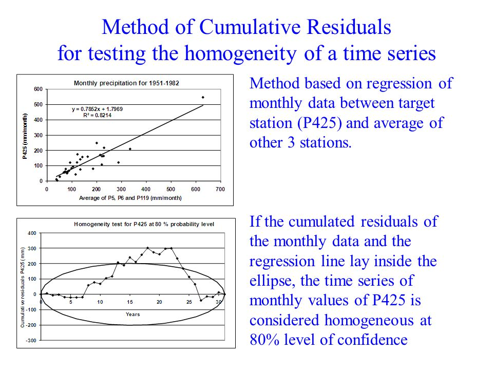 Method of Cumulative Residuals