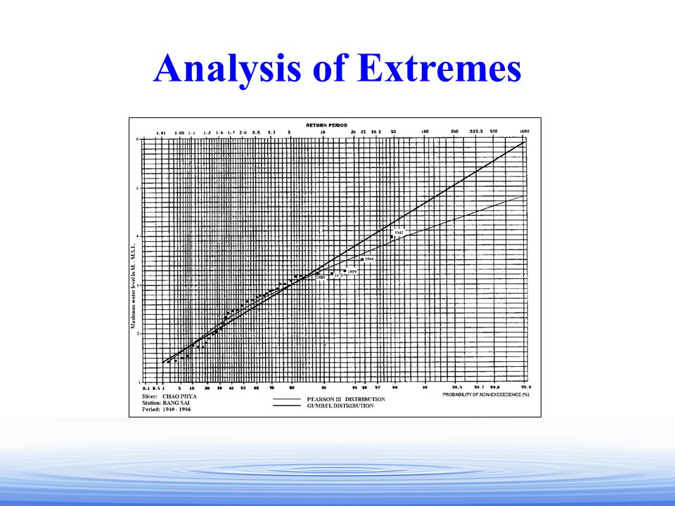 Analysis of Extremes