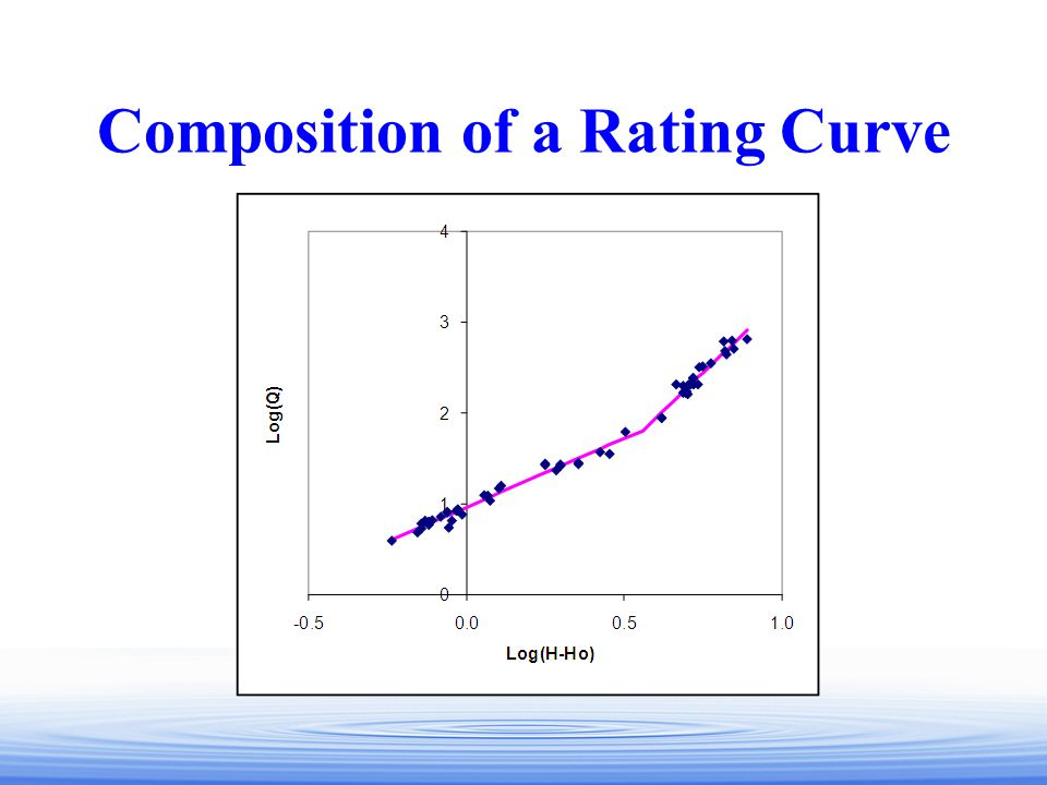 Composition of a Rating Curve