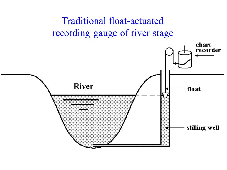 Traditional float-actuated recording gauge of river stage