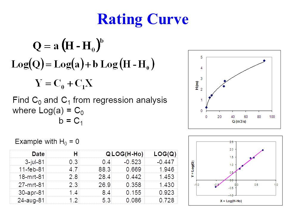 Rating Curve Find C0 and C1 from regression analysis where Log(a) = C0