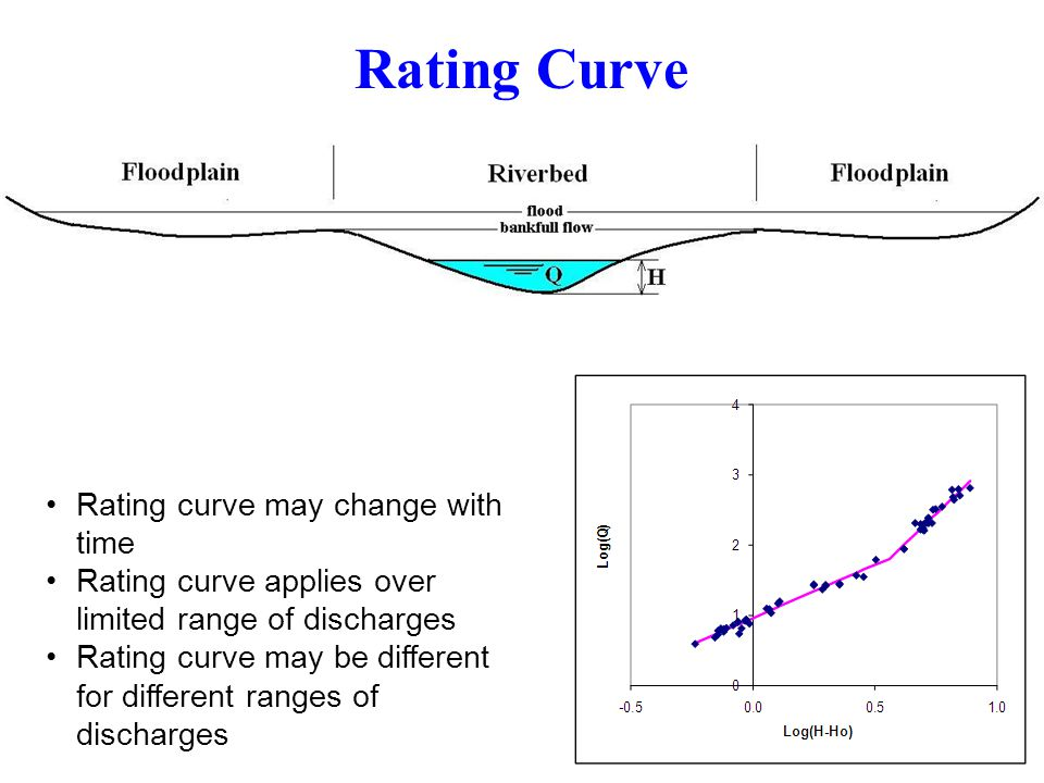 Rating Curve Rating curve may change with time
