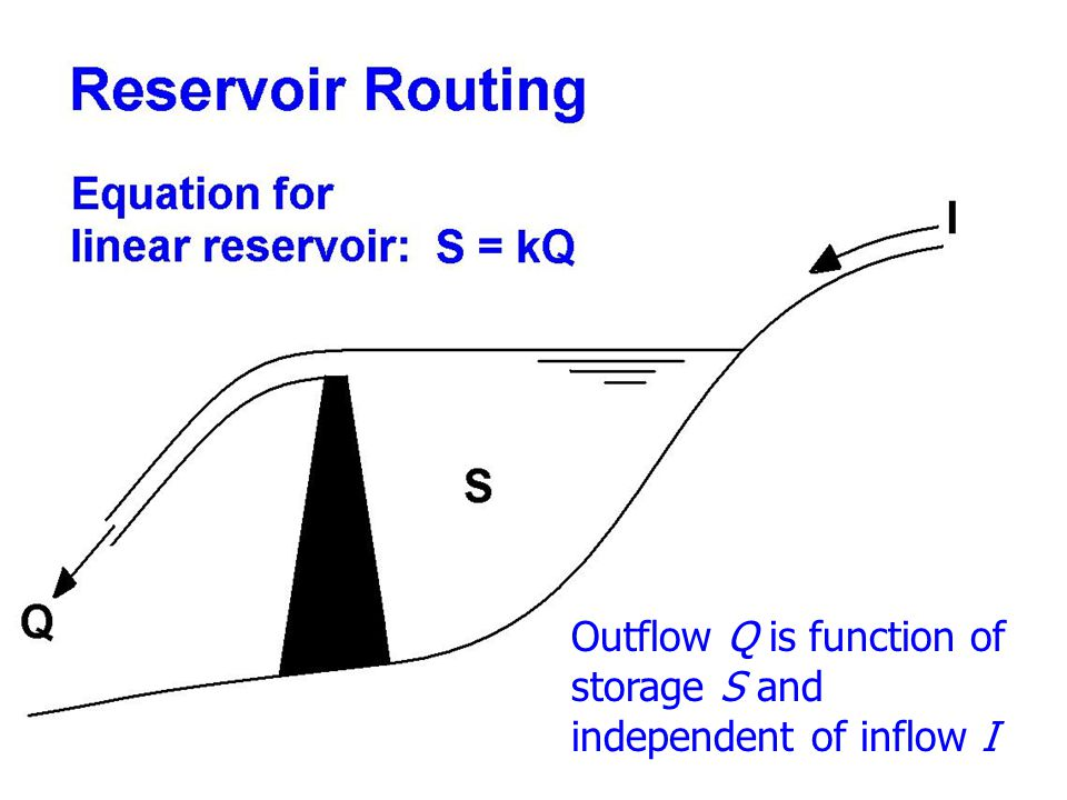 Outflow Q is function of storage S and independent of inflow I