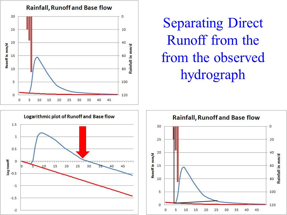 Separating Direct Runoff from the from the observed hydrograph