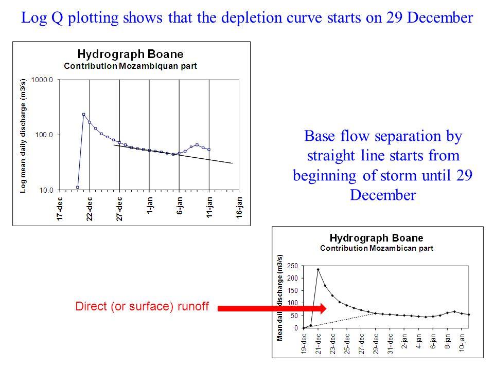Log Q plotting shows that the depletion curve starts on 29 December